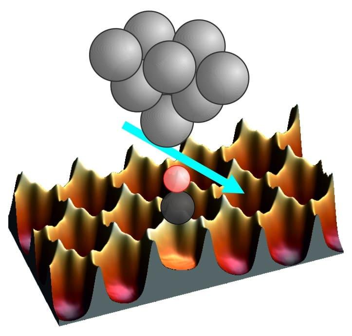 Die Spitze eines Rasterkraftmikroskops kann nicht nur zum Abbilden einer Oberfläche durch Abtasten genutzt werden, sie kann Atome und Moleküle auch mit atomarer Präzision auf der Oberfläche verschieben. Kohlenmonoxid-Moleküle sitzen zum Beispiel am liebsten direkt auf Metallatomen, die hier als Vertiefung in einem Eierkarton dargestellt sind. Um die Moleküle zu verschieben, müssen sie eine Energiebarriere überwinden, die vom Kraftmikroskop gemessen werden kann. Erstaunlicherweise reduziert die Präsenz der Spitze die Höhe der Energiebarriere zwischen den Eierfächern – erklärt als Quanteninterferenzeffekt, der nur in der Quantenwelt auftritt. Bild: PM / Uni Regensburg.