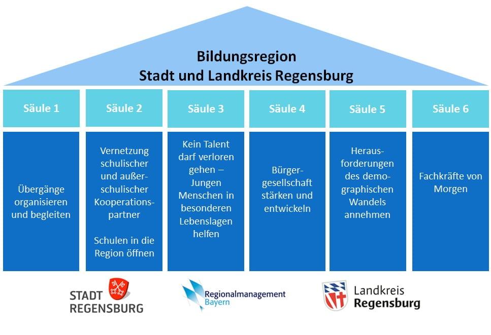 Säulen Bildungsregion