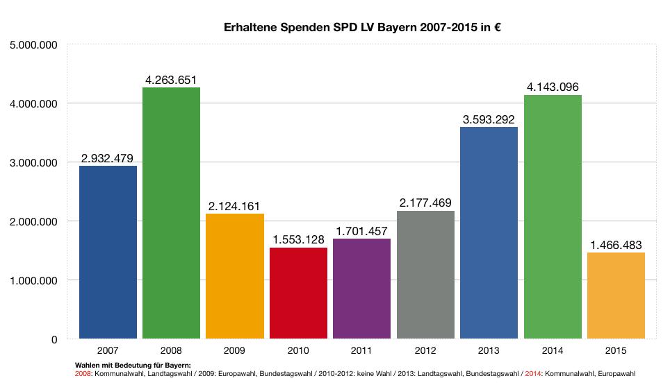 Spenden der BayernSPD. Quelle: Rechenschaftsberichte der SPD, abrufbar beim Deutschen Bundestag. Grafik: om
