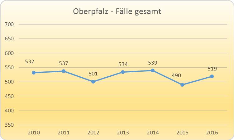 Gewalt gegen Polizeibeamte in der Oberpfalz. Grafik: Polizeipräsidium Oberpfalz