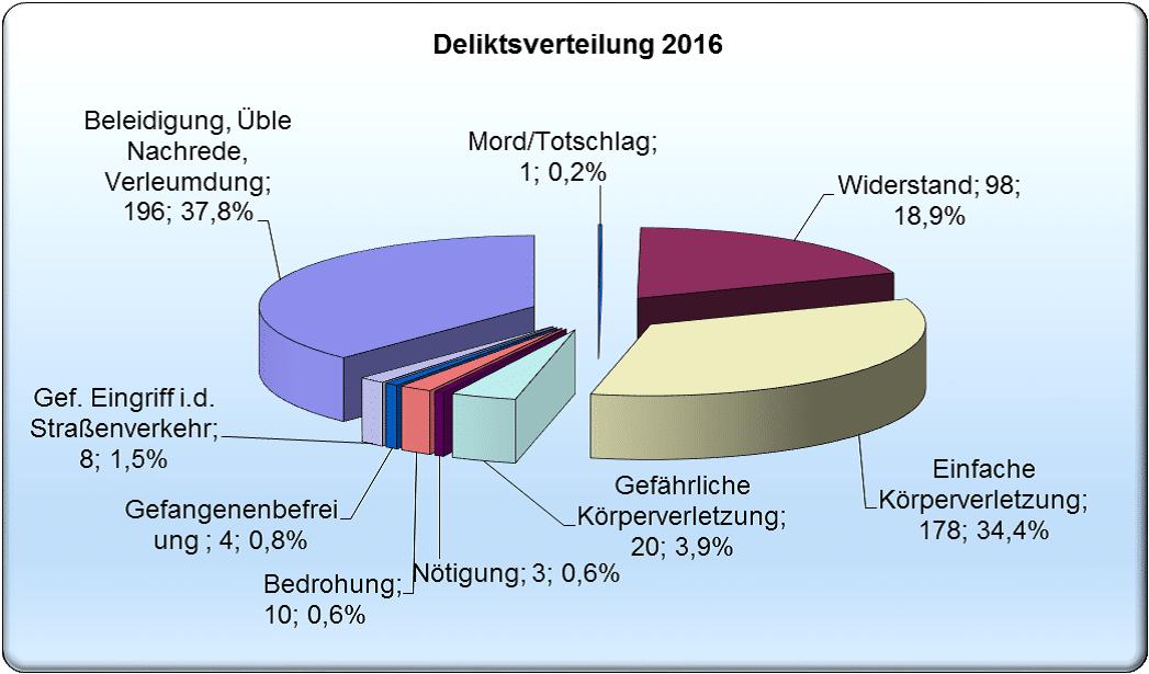 Ein Überblick über die Delikte gegen Polizeibeamte im Jahr 2016. Grafik: Polizeipräsidium Oberpfalz
